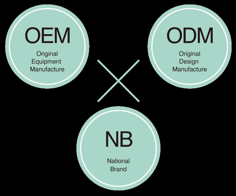 化粧品OEM,化粧品ODM,NB商品